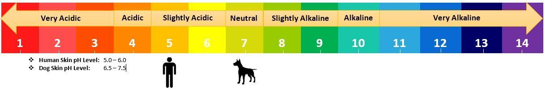 Animal pH Scale